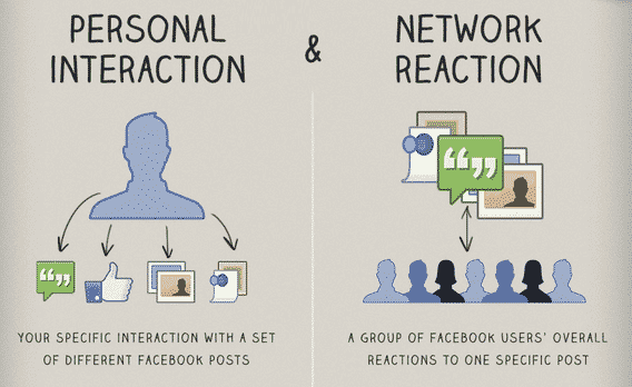 Facebook Edgerank Explained