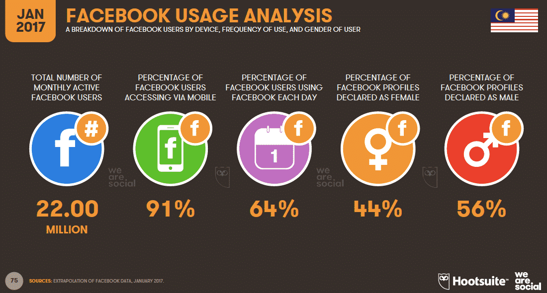 Facebook Usage Analysis Malaysia