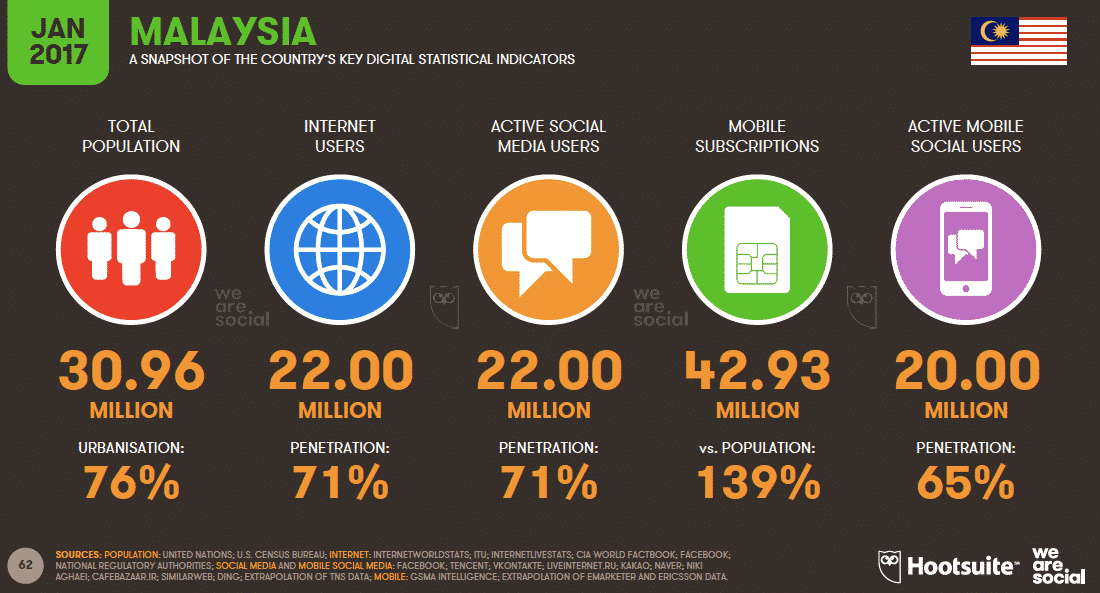 Key Digital Statistical Indicators Malaysia