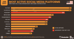 Most_Active_Social Media Platforms In Malaysia